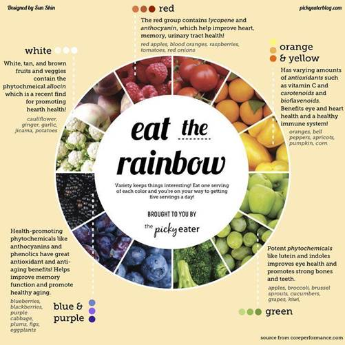 eat the rainbow - diet and nutrition